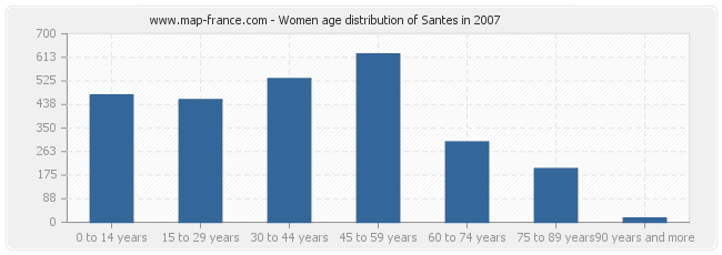 Women age distribution of Santes in 2007