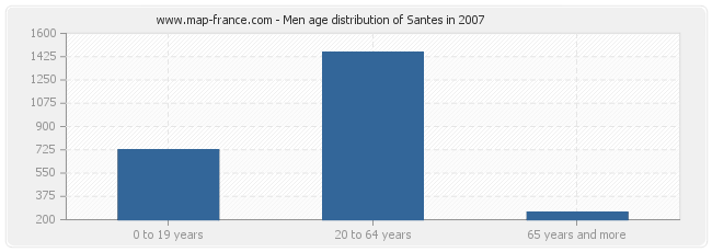 Men age distribution of Santes in 2007