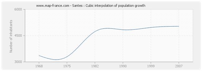 Santes : Cubic interpolation of population growth