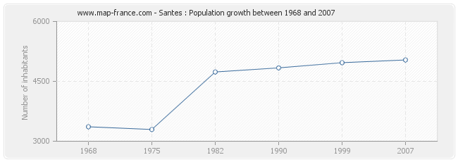 Population Santes