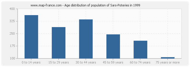 Age distribution of population of Sars-Poteries in 1999