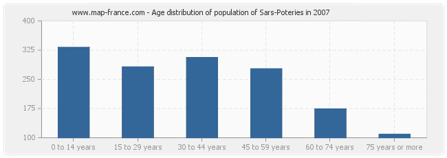 Age distribution of population of Sars-Poteries in 2007