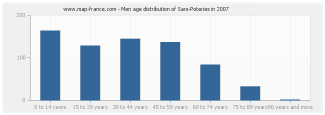 Men age distribution of Sars-Poteries in 2007
