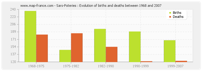 Sars-Poteries : Evolution of births and deaths between 1968 and 2007