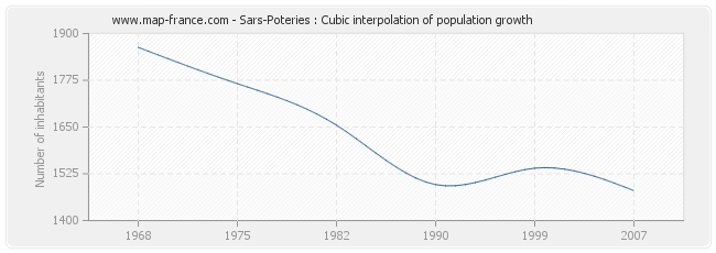 Sars-Poteries : Cubic interpolation of population growth
