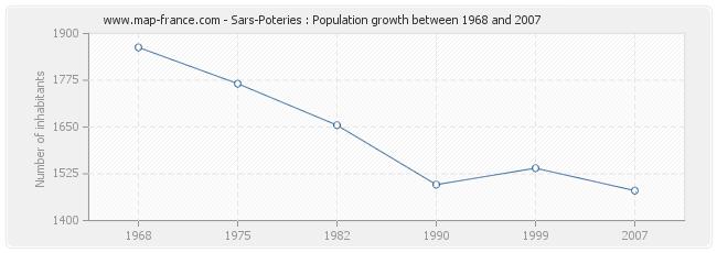 Population Sars-Poteries