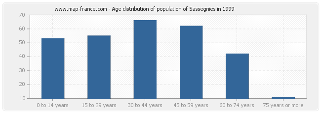 Age distribution of population of Sassegnies in 1999