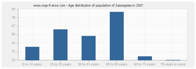 Age distribution of population of Sassegnies in 2007