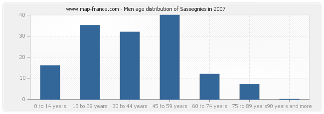 Men age distribution of Sassegnies in 2007