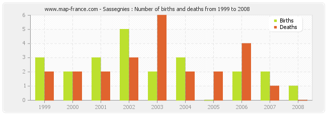 Sassegnies : Number of births and deaths from 1999 to 2008