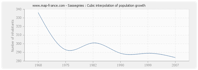 Sassegnies : Cubic interpolation of population growth