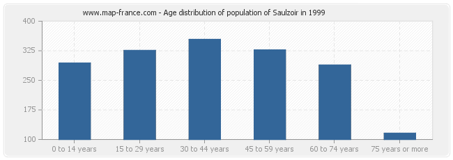 Age distribution of population of Saulzoir in 1999