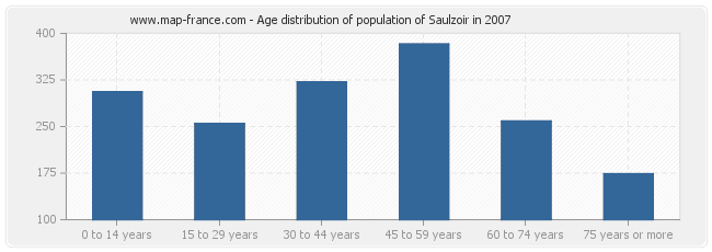 Age distribution of population of Saulzoir in 2007