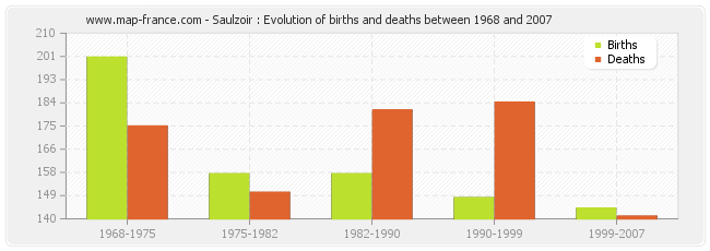Saulzoir : Evolution of births and deaths between 1968 and 2007