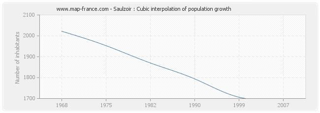 Saulzoir : Cubic interpolation of population growth