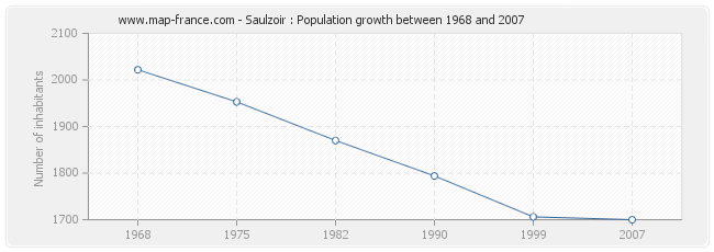 Population Saulzoir