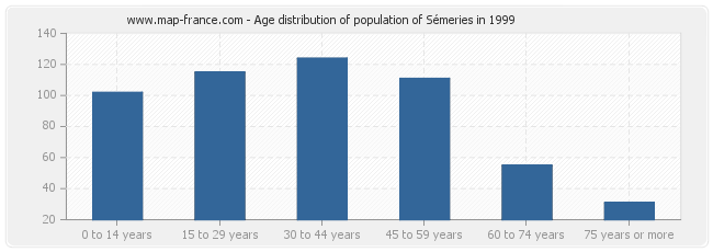 Age distribution of population of Sémeries in 1999