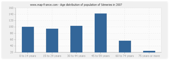 Age distribution of population of Sémeries in 2007