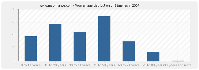 Women age distribution of Sémeries in 2007