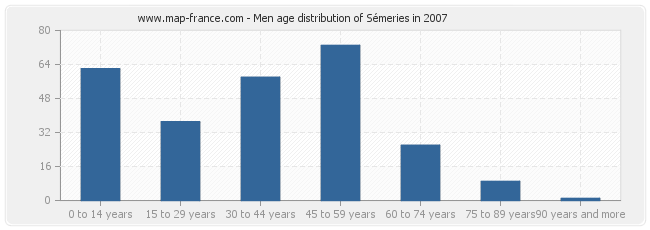 Men age distribution of Sémeries in 2007