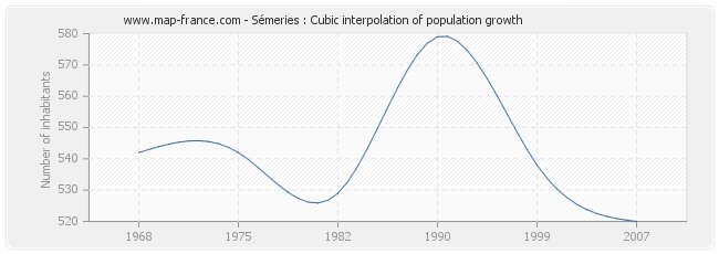 Sémeries : Cubic interpolation of population growth