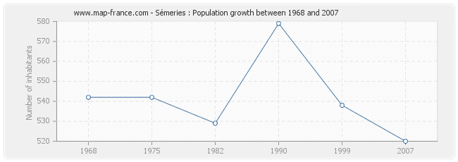 Population Sémeries