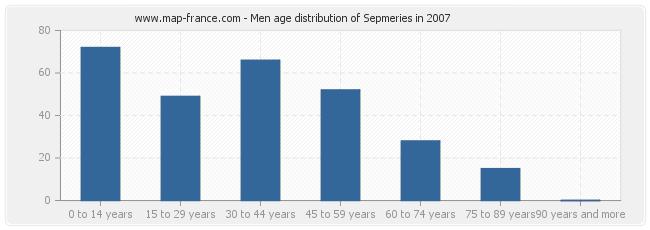 Men age distribution of Sepmeries in 2007