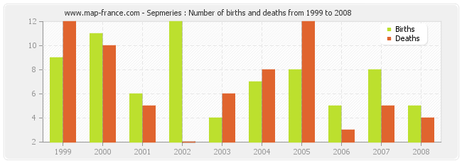Sepmeries : Number of births and deaths from 1999 to 2008