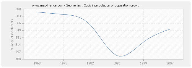 Sepmeries : Cubic interpolation of population growth