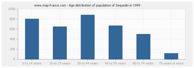 Age distribution of population of Sequedin in 1999