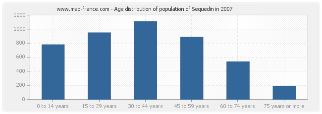 Age distribution of population of Sequedin in 2007