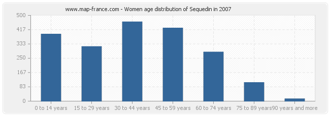 Women age distribution of Sequedin in 2007