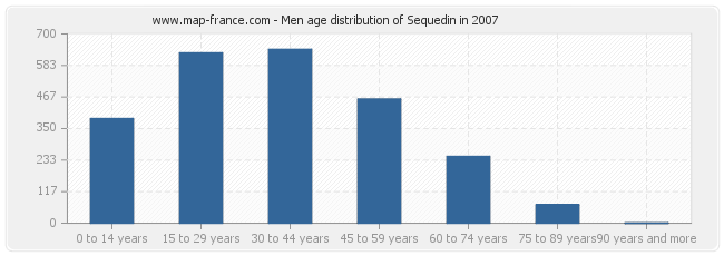 Men age distribution of Sequedin in 2007
