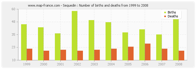 Sequedin : Number of births and deaths from 1999 to 2008