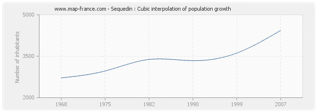 Sequedin : Cubic interpolation of population growth