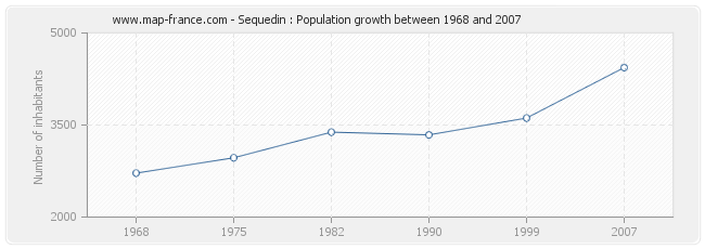 Population Sequedin