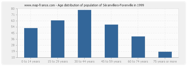Age distribution of population of Séranvillers-Forenville in 1999