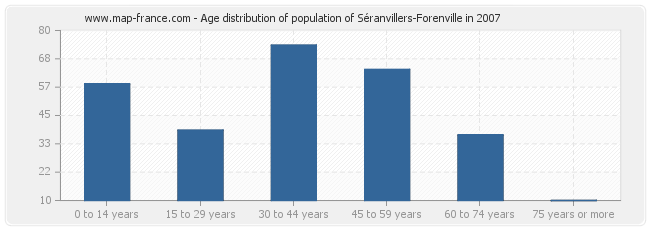 Age distribution of population of Séranvillers-Forenville in 2007