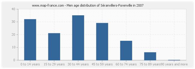 Men age distribution of Séranvillers-Forenville in 2007