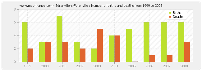 Séranvillers-Forenville : Number of births and deaths from 1999 to 2008