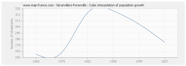 Séranvillers-Forenville : Cubic interpolation of population growth
