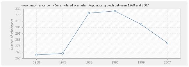 Population Séranvillers-Forenville