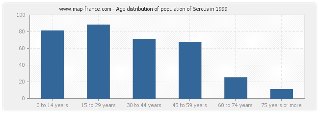 Age distribution of population of Sercus in 1999