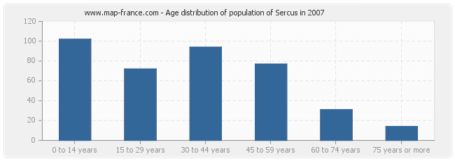 Age distribution of population of Sercus in 2007