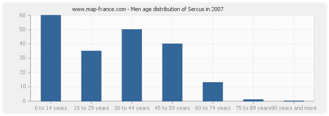 Men age distribution of Sercus in 2007