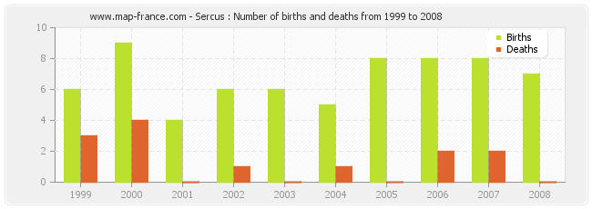 Sercus : Number of births and deaths from 1999 to 2008