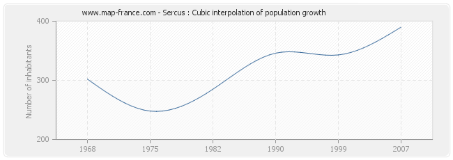 Sercus : Cubic interpolation of population growth