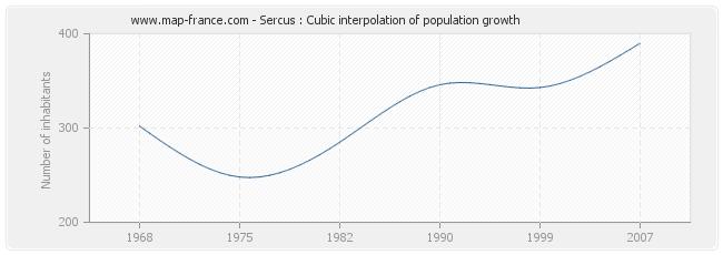 Sercus : Cubic interpolation of population growth