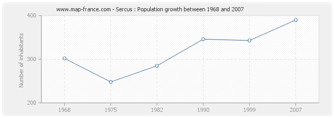 Population Sercus