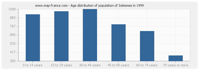 Age distribution of population of Solesmes in 1999